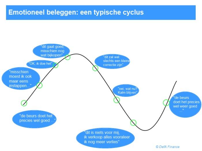 Emotionele Beleggingscyclus
